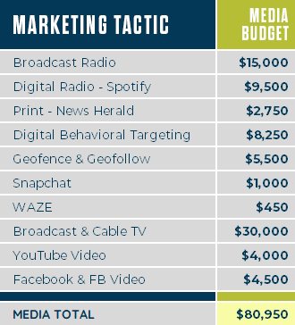 Image of media marketing tactic budget allotments.