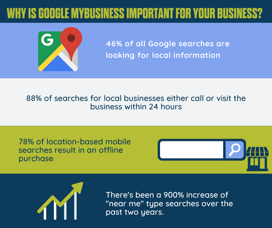 why is google mybusiness important for your business?